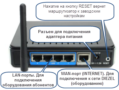 Настройка интернет Cisco Linksys